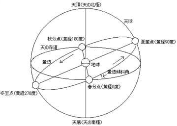 黄道図-min