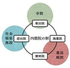 四箇院の制-min